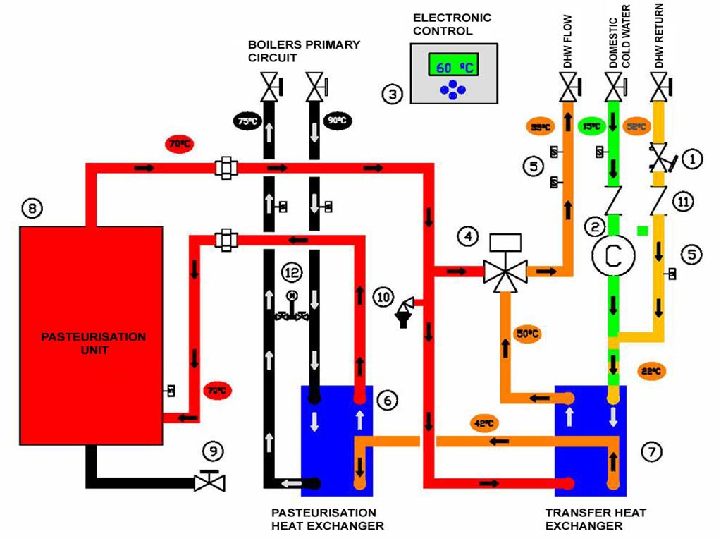 Europak Pastormaster - Euro Fluid - Heating and Hot Water Specialists